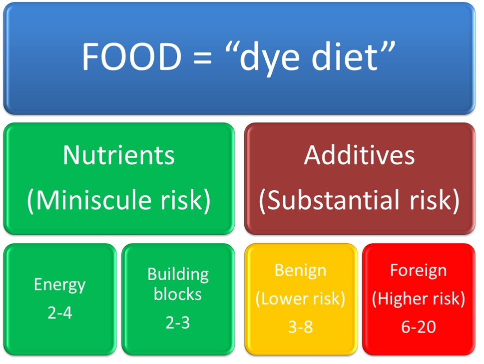 "The ""dye diet"" Definition"