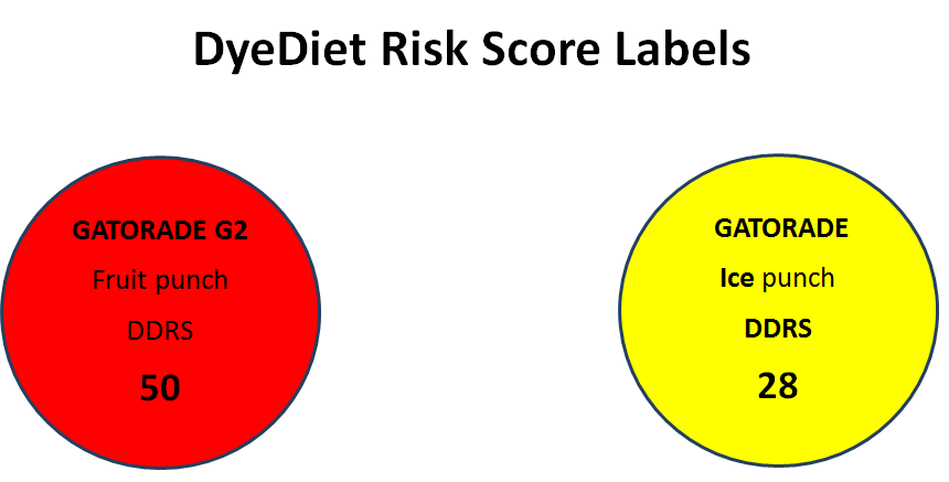 Gatorade Risk Score Labels