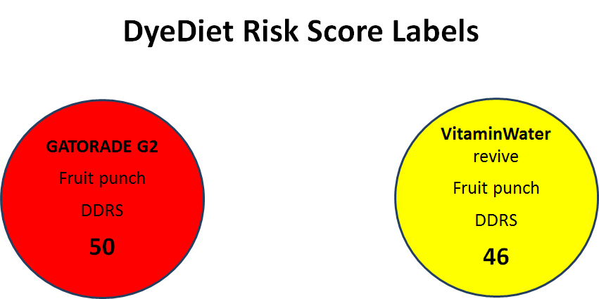 DyeDiet Risk Score Labels