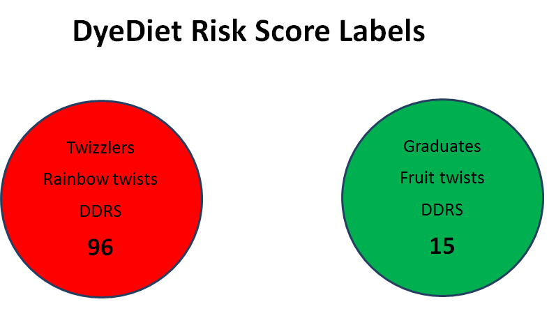 Risk Score Labels