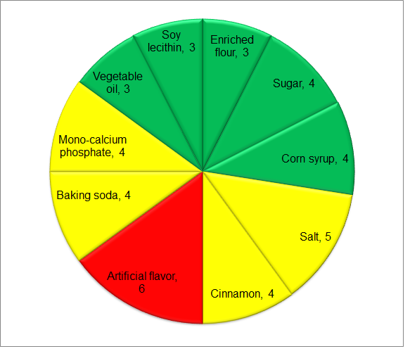 Sugar cookies Risk Score Diagram