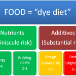 The dye diet definition