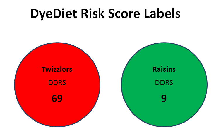 Dye Diet Risk Score Labels