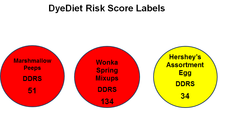 Easter Candy Risk Score Labels