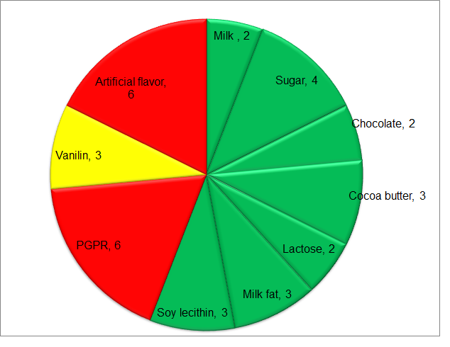 Hershey's Easter Assortment egg Risk Score Diagram