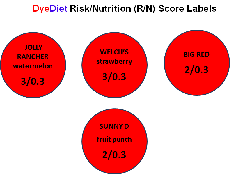 Soft Drinks Risk and Nutrition Labels