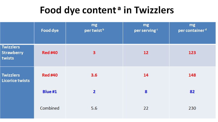 Food Dye Content in Twizzlers