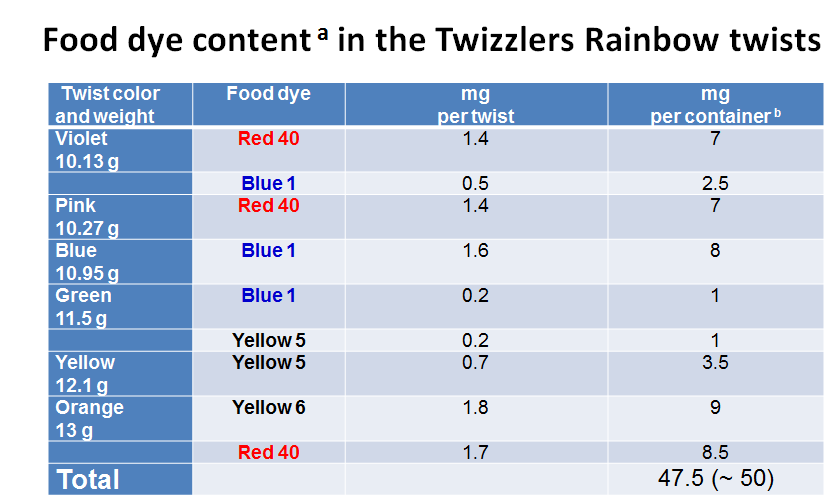Food Dye Content in the Twizzlers Rainbow twists