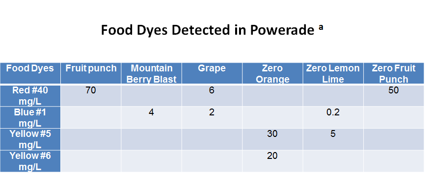 Food Dyes Detected in Powerade