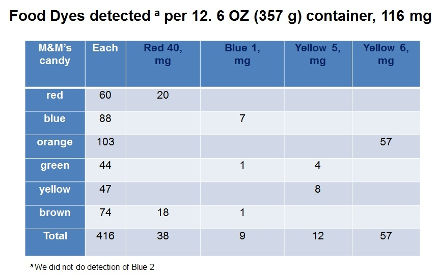 Food Dyes Detected in a Container of M & Ms