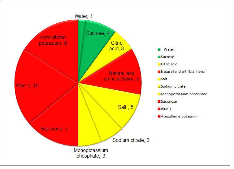 Gatorade Blueberry Pomegranate Risk Score Diagram