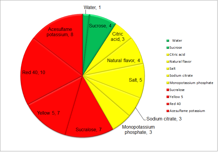 Gatorade Orange Risk Score Diagram