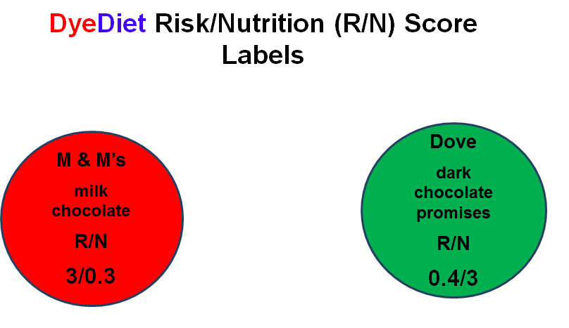M & M's and Dove Risk vs Nutrition Labels