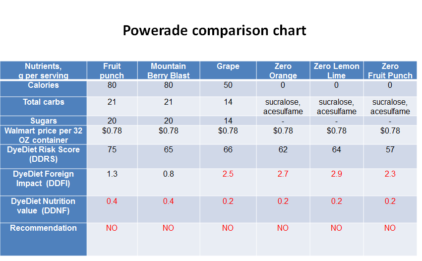 Powerade comparison chart