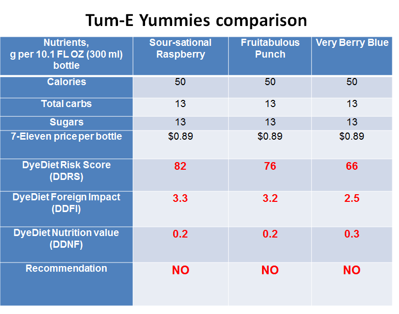 Tum-E Yummies comparison