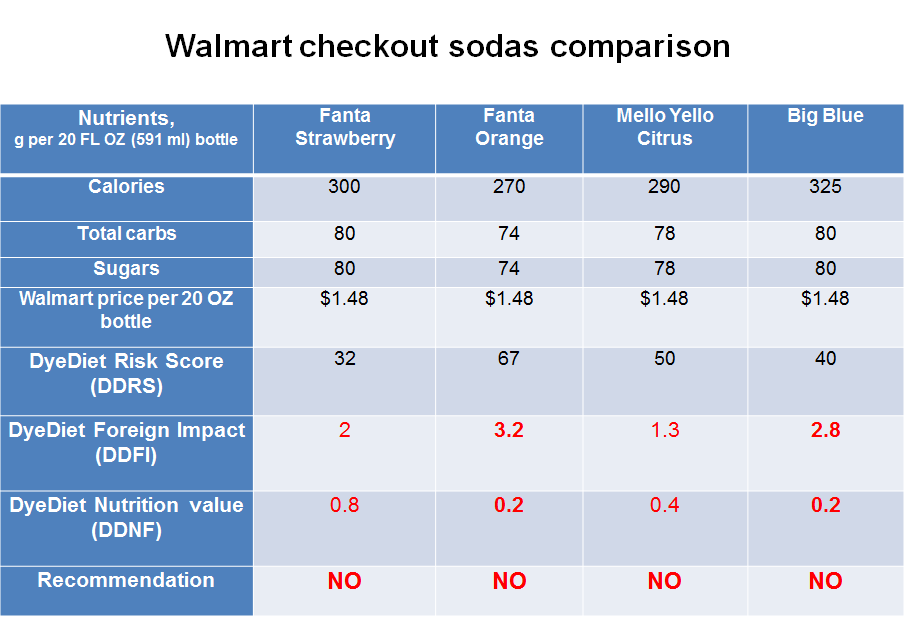 Walmart checkout sodas comparison