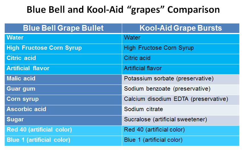 Blue Bell and Kool-Aid fake grapes comparison