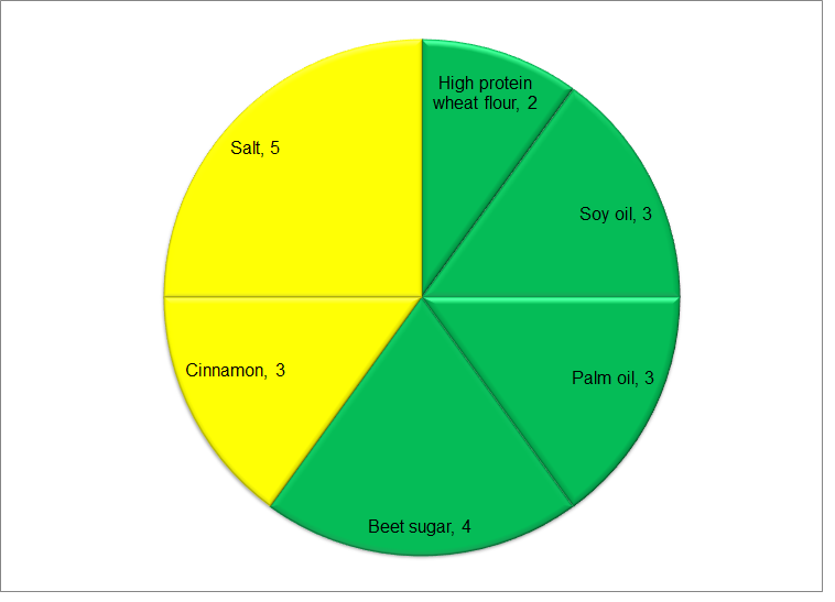 Cinnamon Twists Risk Score Diagram
