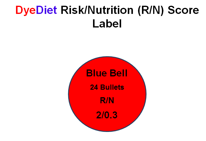 DyeDiet Risk to Nutrition Score Label