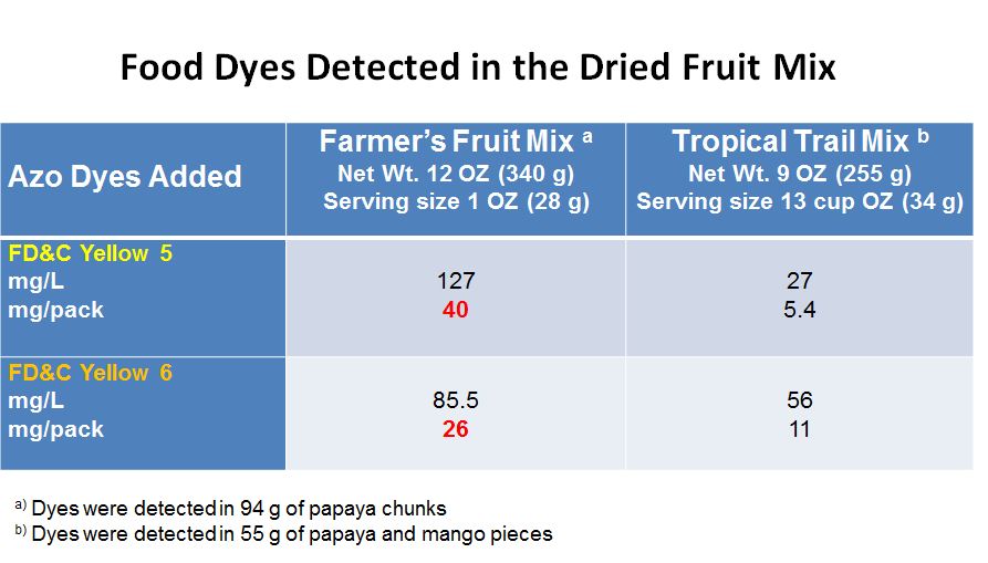 Food Dyes Detected in the Dried Fruit Mix