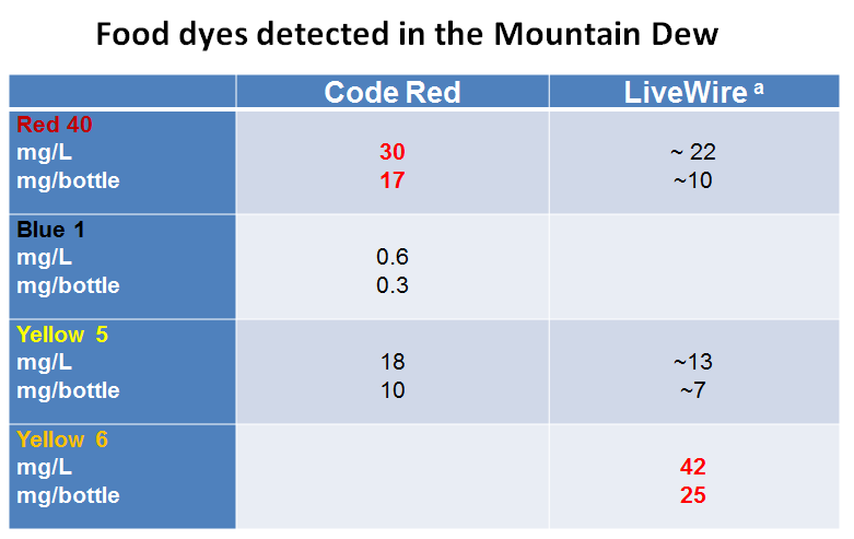 Food Dyes Detected in the Mountain Dew