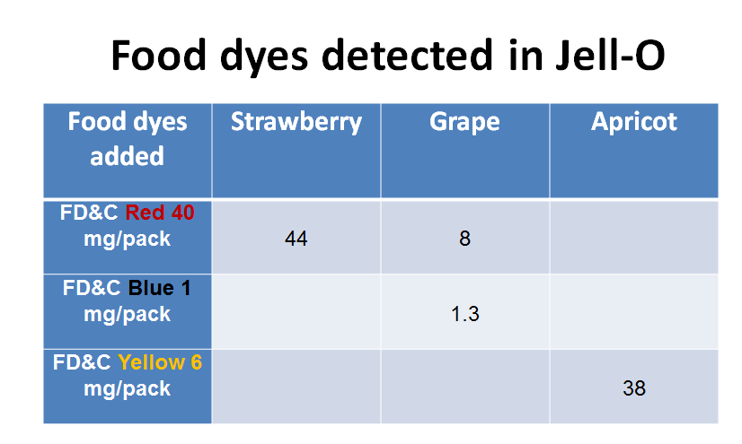 Food dyes detected in Jell-O