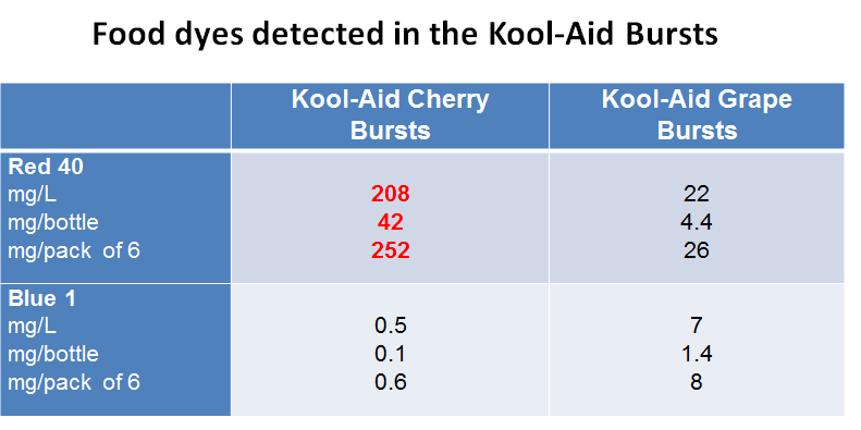 Food dyes detected in the Kool_Aid Bursts