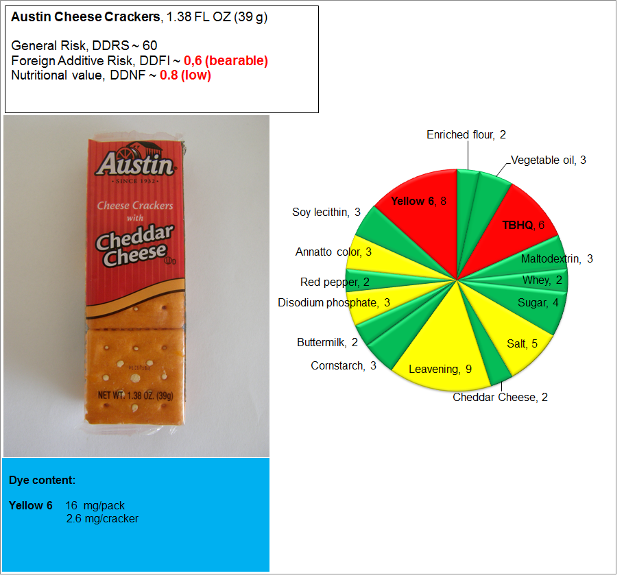 Austin Cheese Crackers Risk, Nutrition and Dye Content