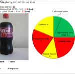 Coca-Cola cherry: Risk and Nutrition