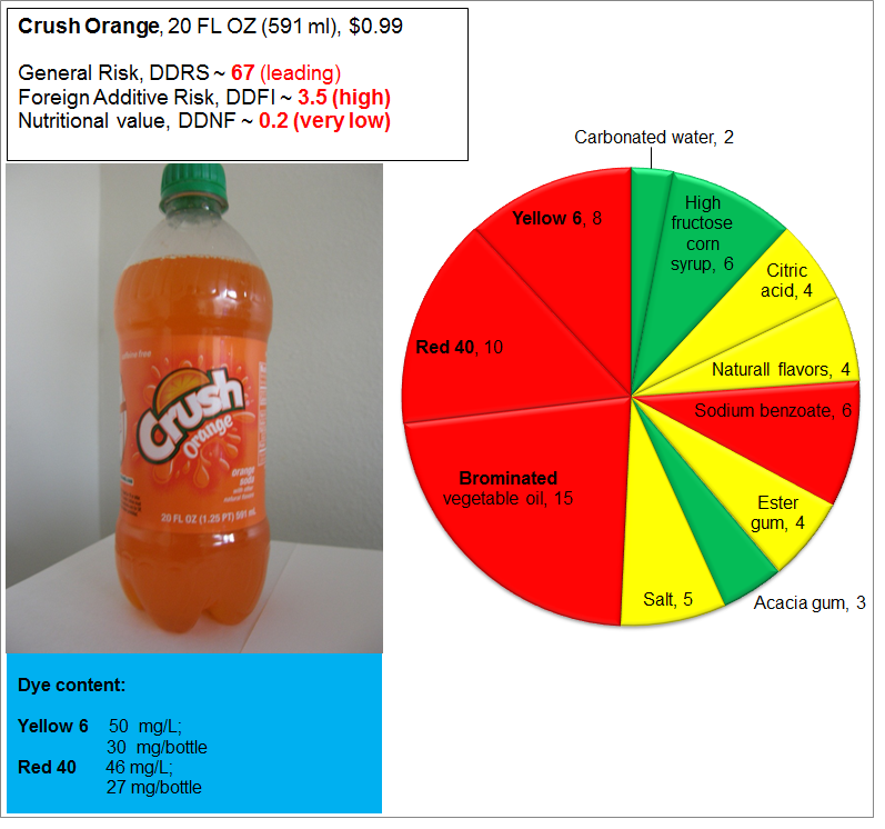 Crush Orange Risk, Nutrition and Dye Content