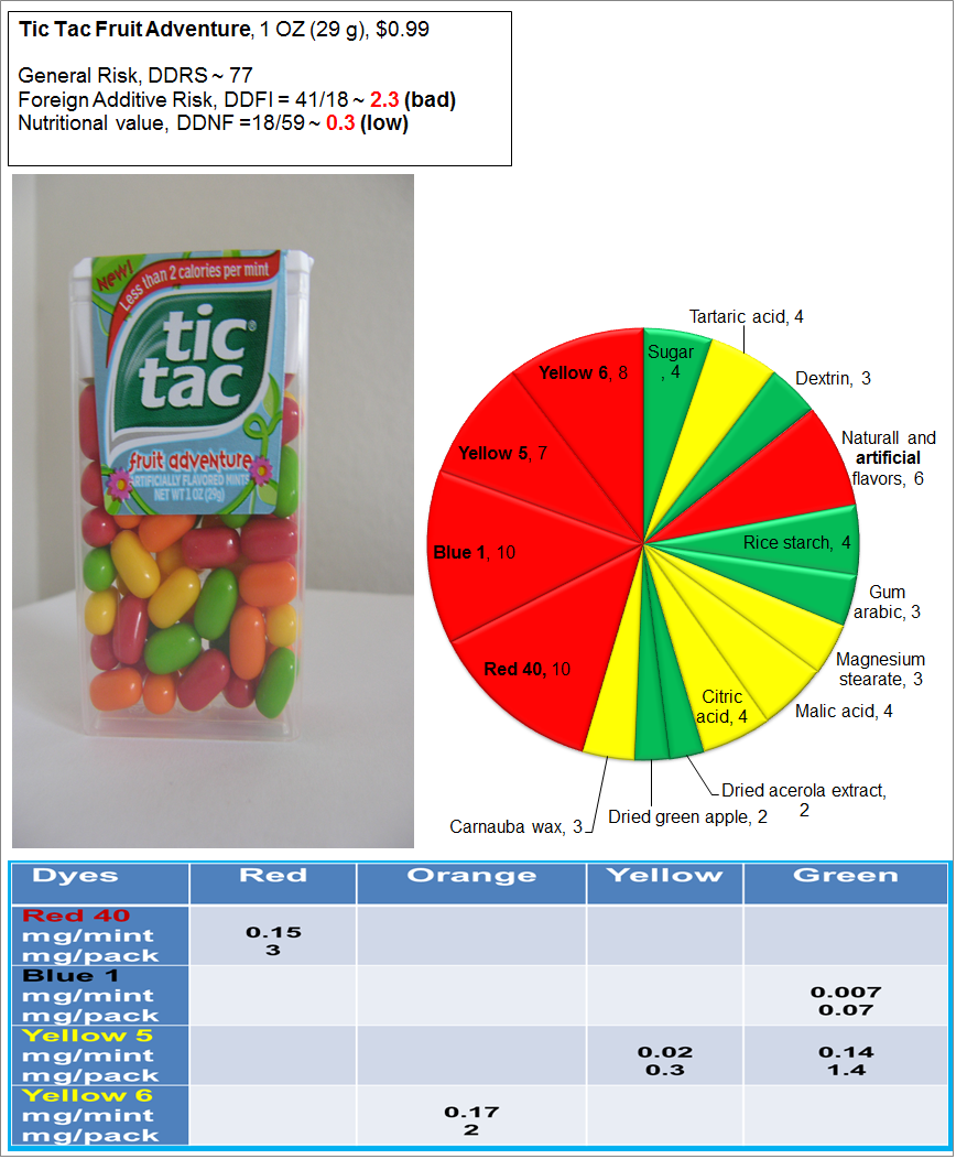 Tic Tac mints: Risk, Nutrition and Dye Content