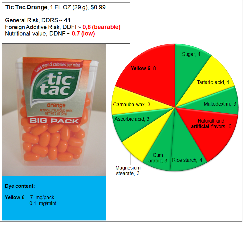 Tic Tac: Risk, Nutrition and Dye Content