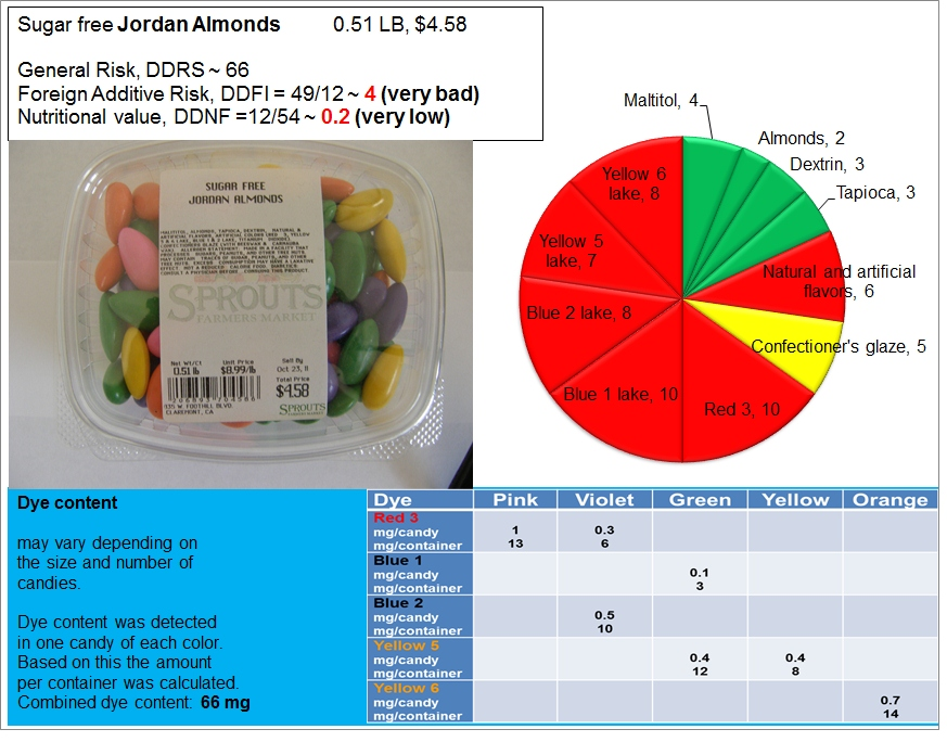 Jordan Almonds: Risk, Nutrition and Dye Content