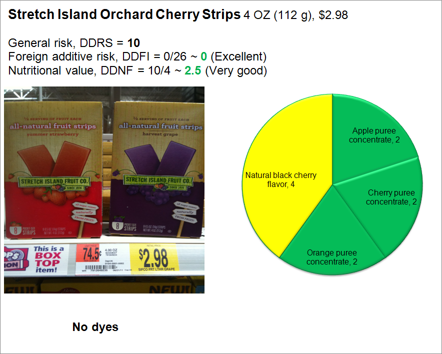 Stretch Island Fruit Strips: Risk and Nutrition