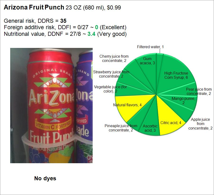 Arizona Fruit Punch: Risk and Nutrition