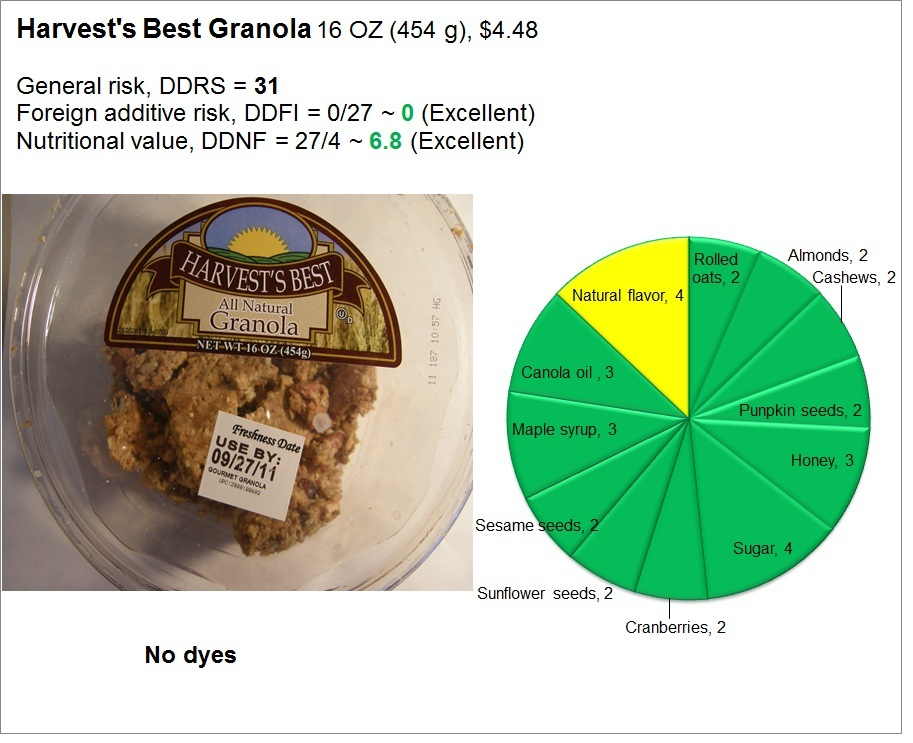 Harvest's Best Granola: Risk and Nutrition