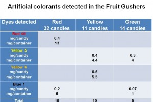 Fruit Gushers: The fruit fraud continues