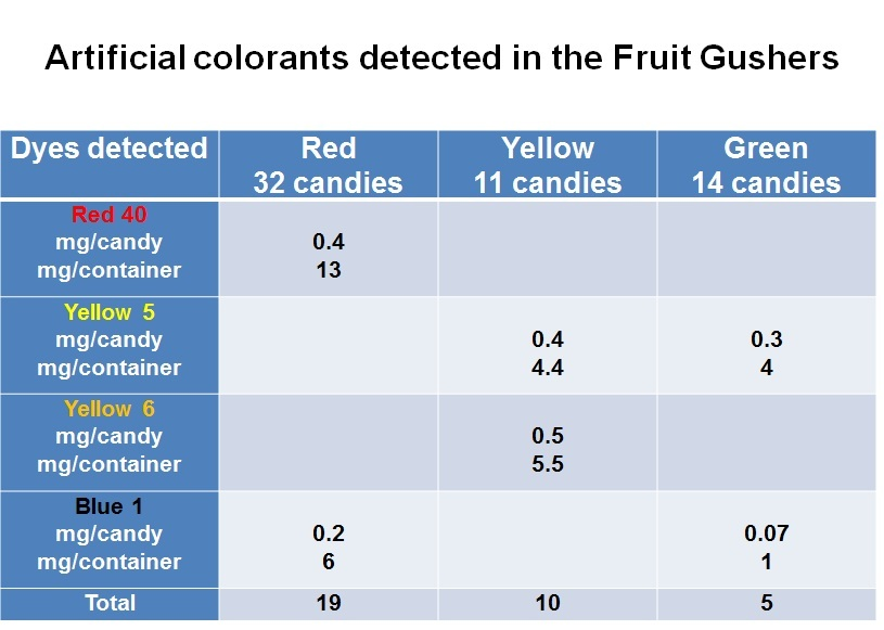 Artificial colorants detected in the Fruit Gushers