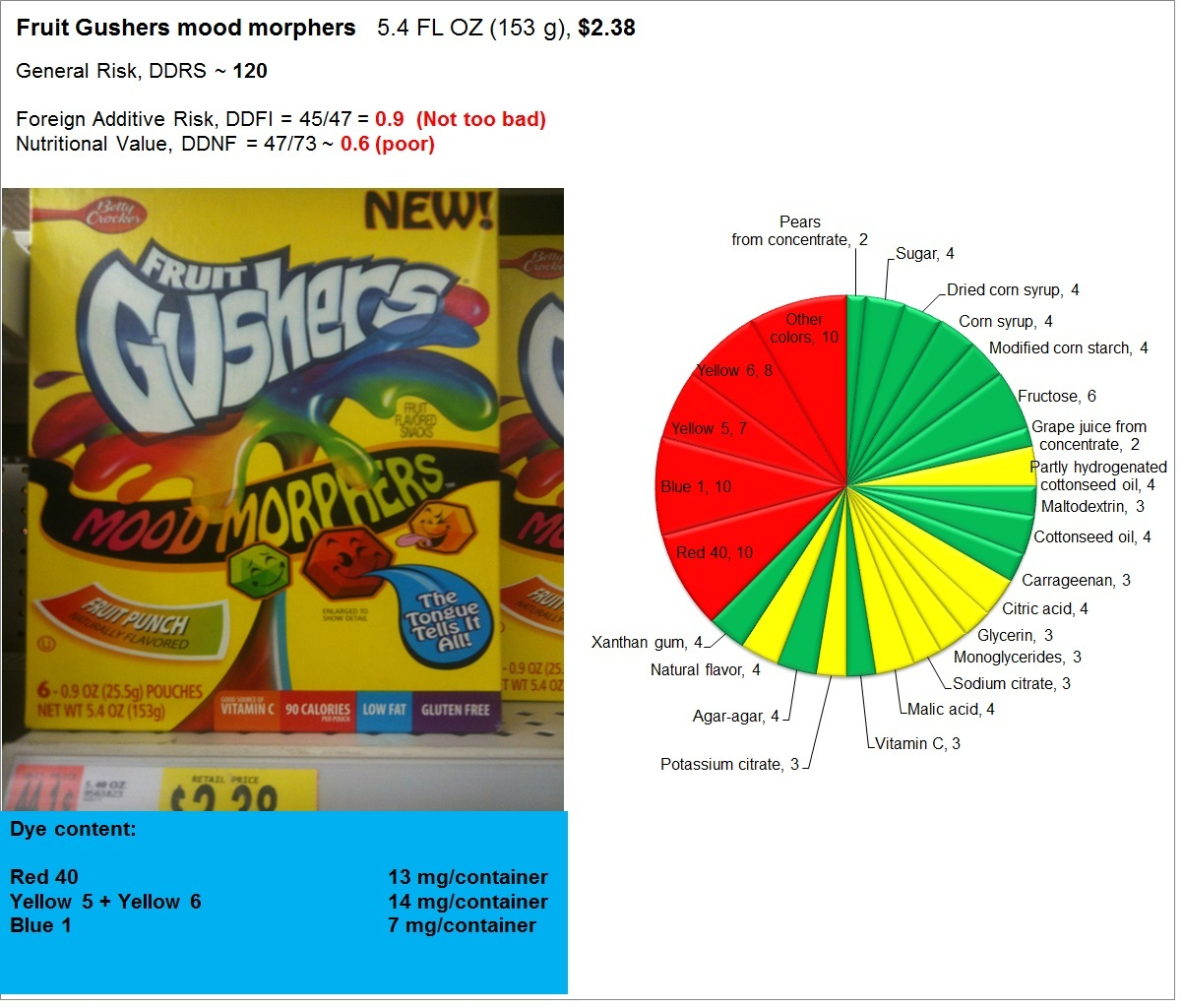 Fruit Gushers: Risk, Nutrition and Dye Content