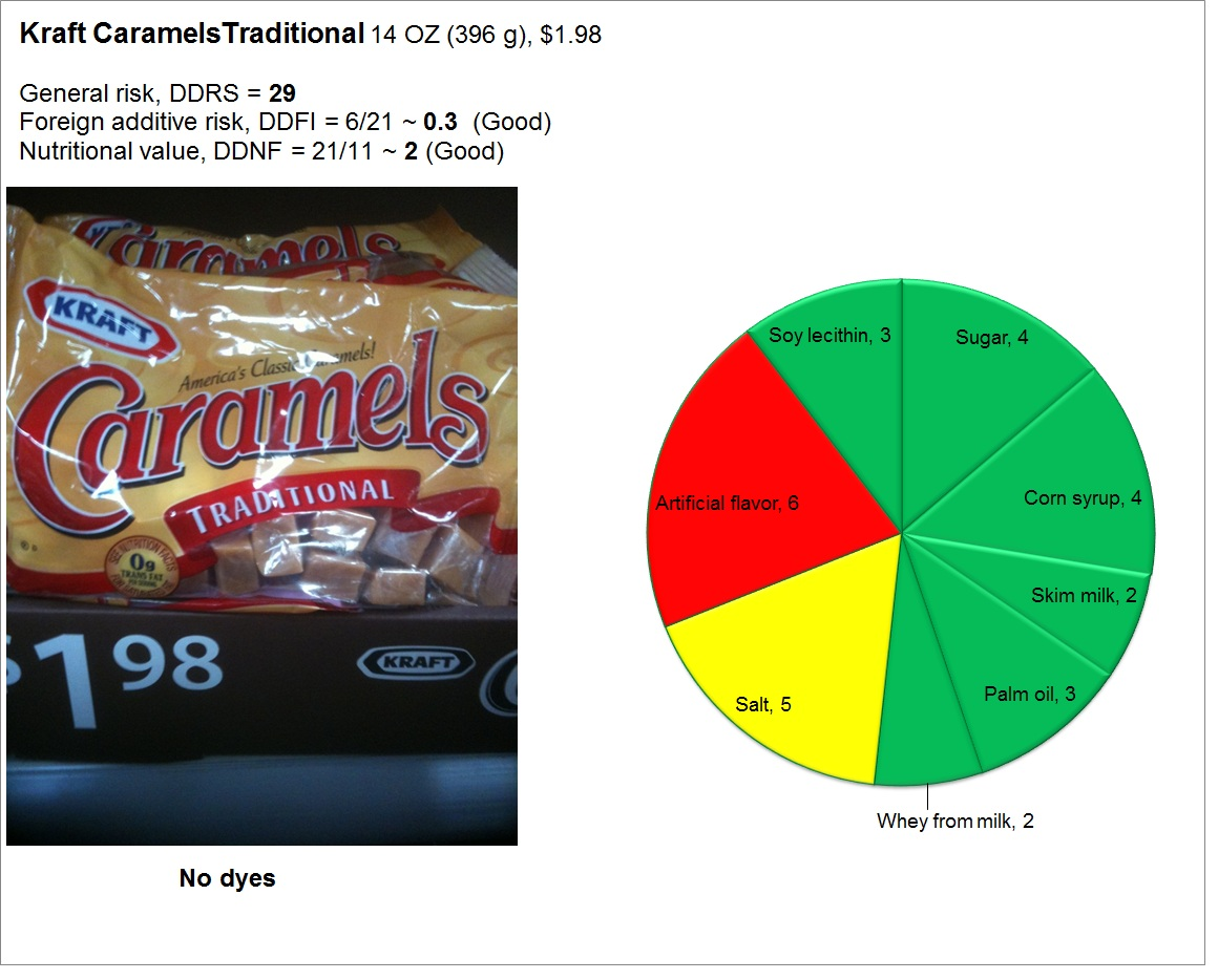 Kraft Caramels Traditional: Risk and Nutrition