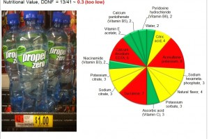 Propel Zero: Sucralose is not a solution