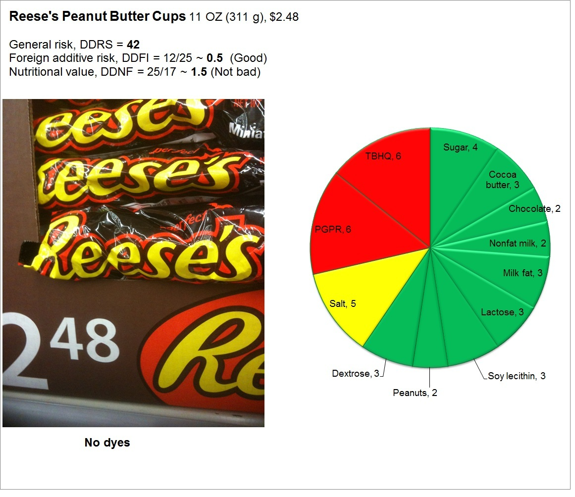 Reese's Peanut Butter Cups: Risk and Nutrition