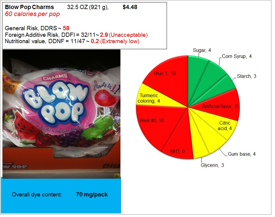 Blow Pops: Risk, Nutrition and Dye Content