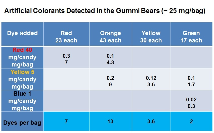 Dyes Detected in Gummi Bears