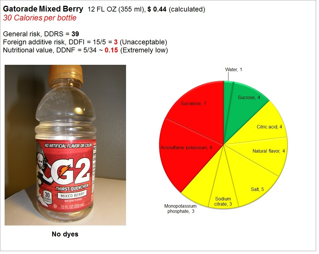Gatorade Mixed Berry: Risk and Nutrition