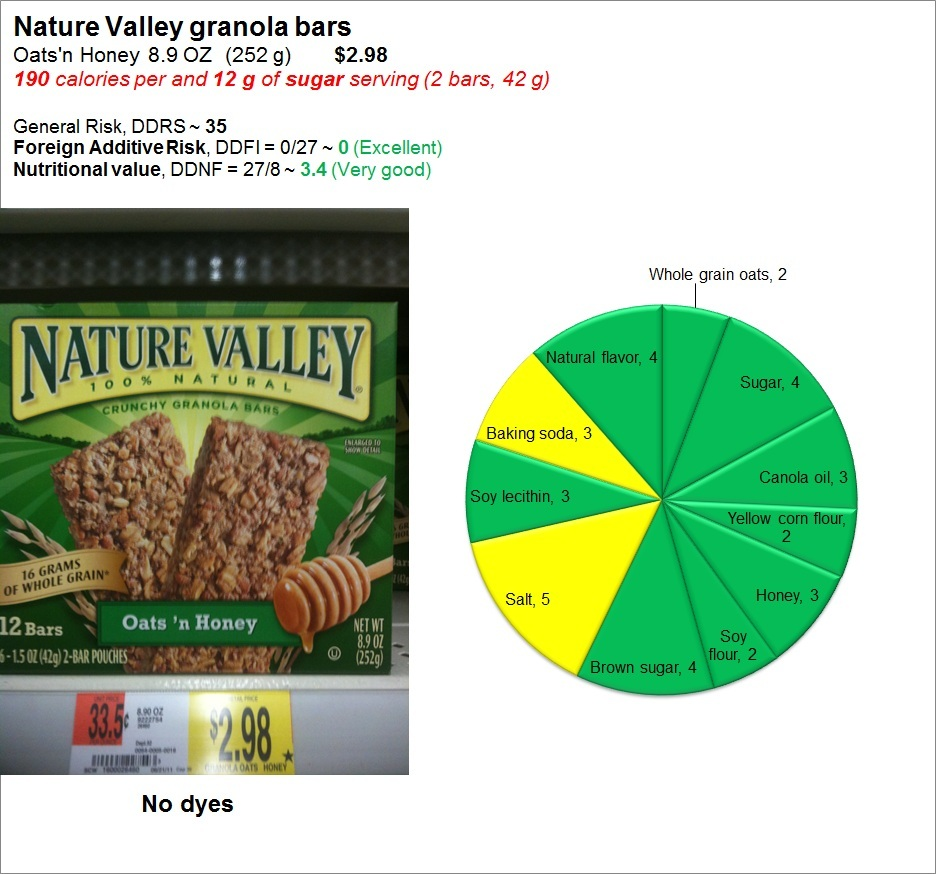 Nature Valley Granola Bars: Risk and Nutrition