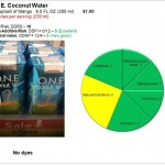 ONE Coconut Water: A true electrolyte