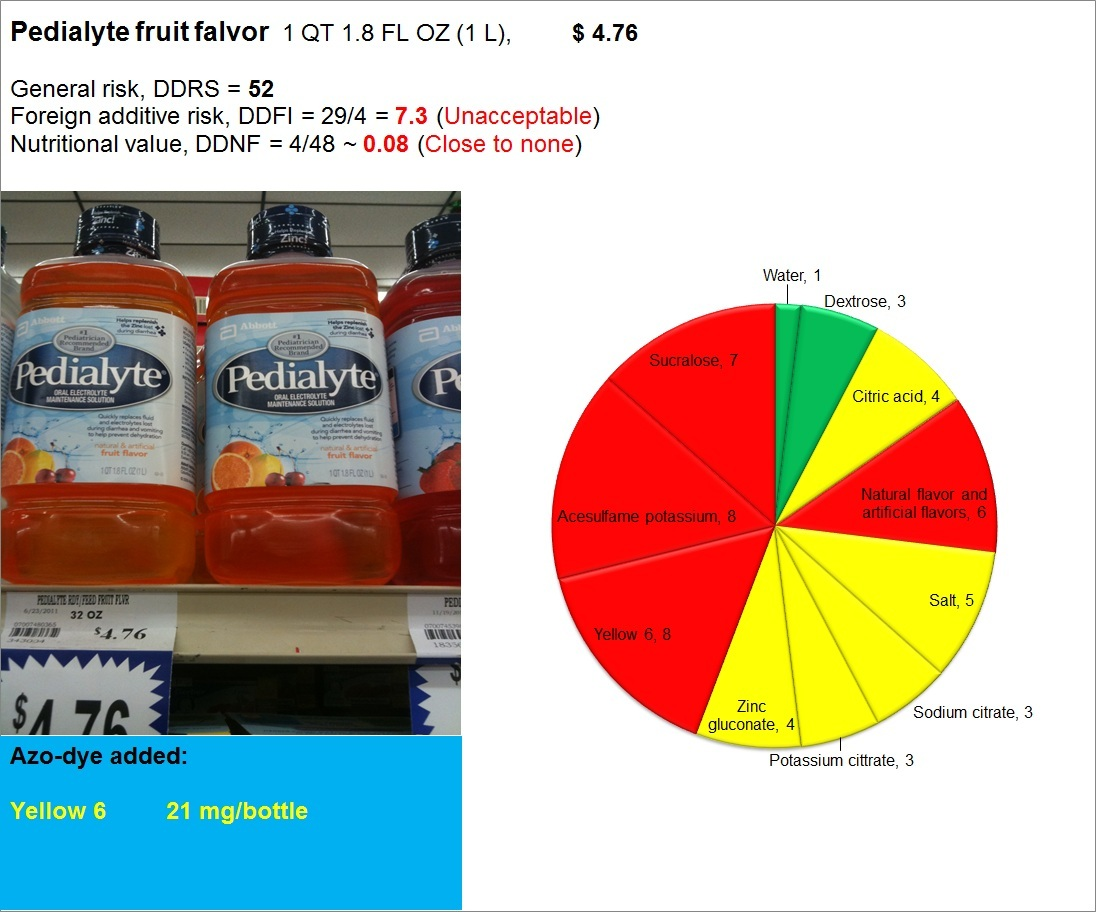 Pedialyte fruit flavor: Risk, Nutrition and Dye content