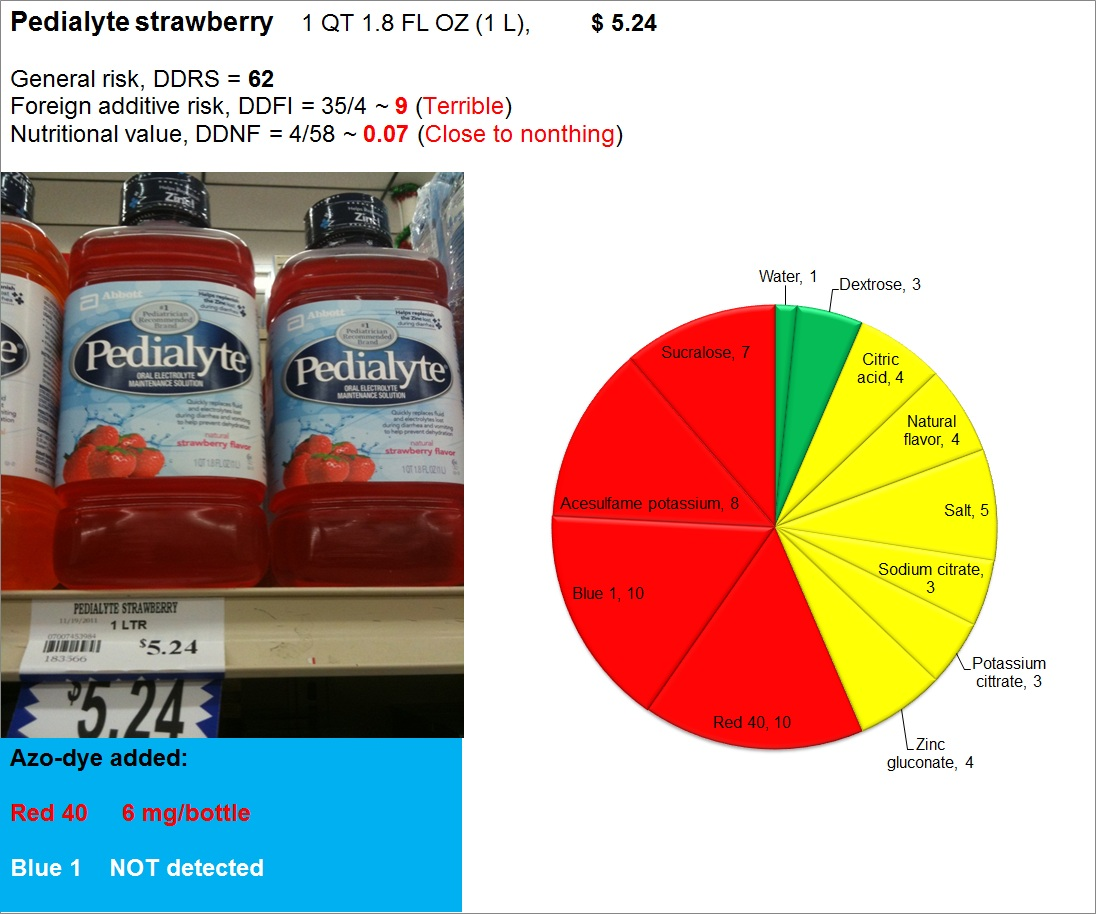 Pedialyte strawberry: Risk, Nutrition and Dye content