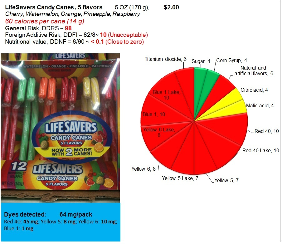 LifeSavers Candy Canes: Risk, Nutrition and Dye Content